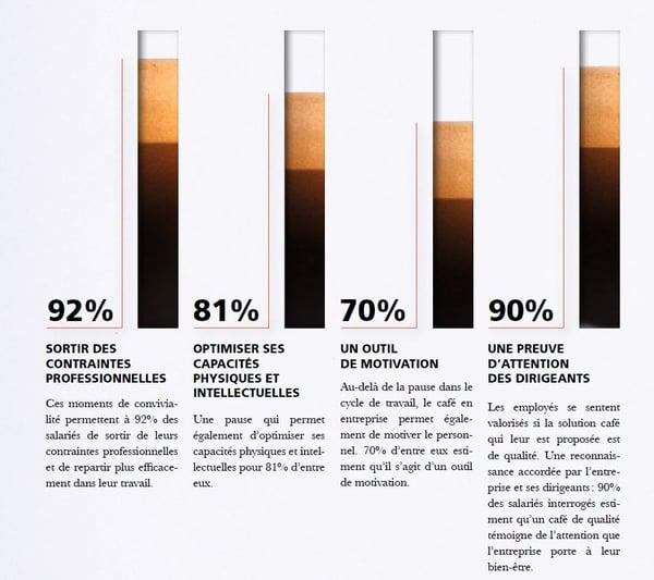 Rôle du café en entreprise